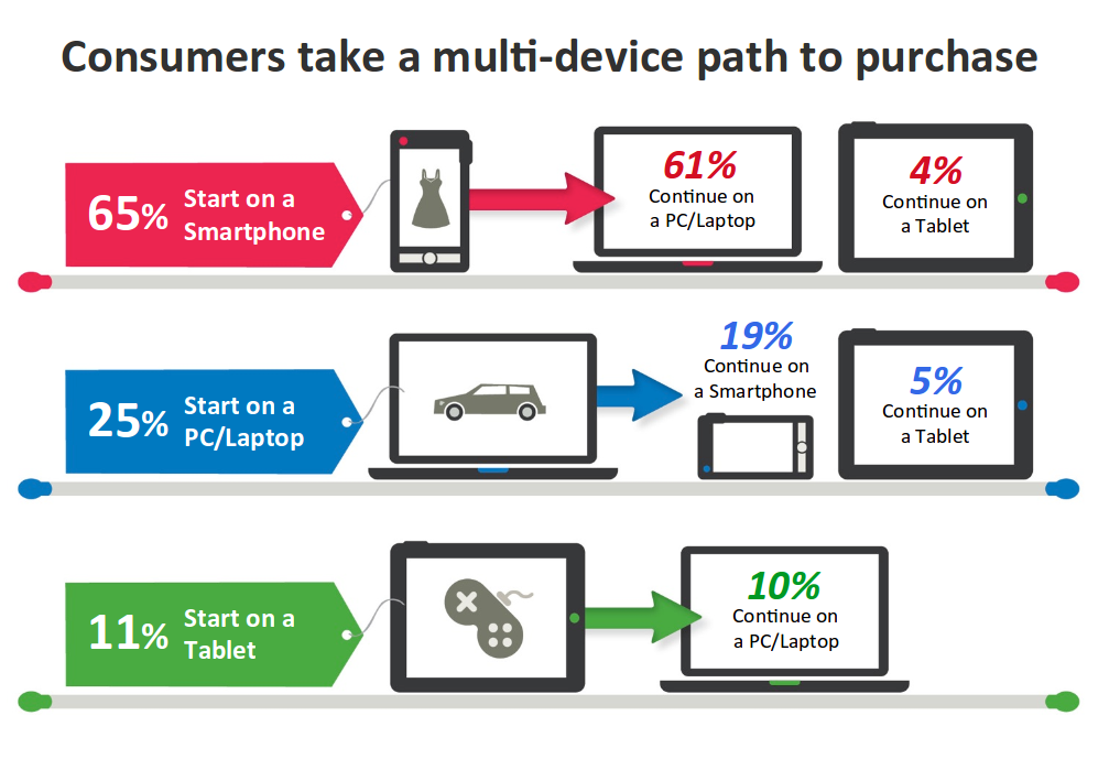 consumer multi device purchase