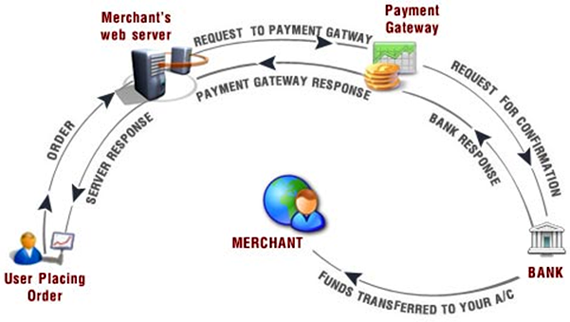 Payment Gateway Integration Magento
