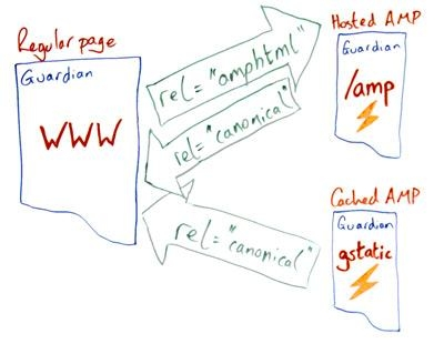regular page to amp